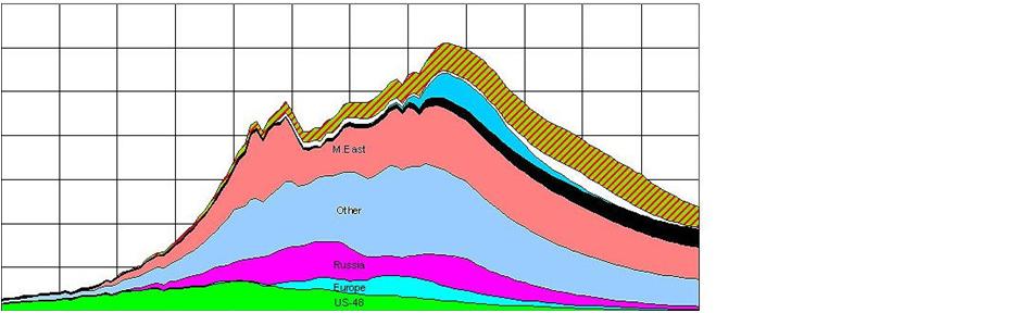 La pénurie énergétique à venir