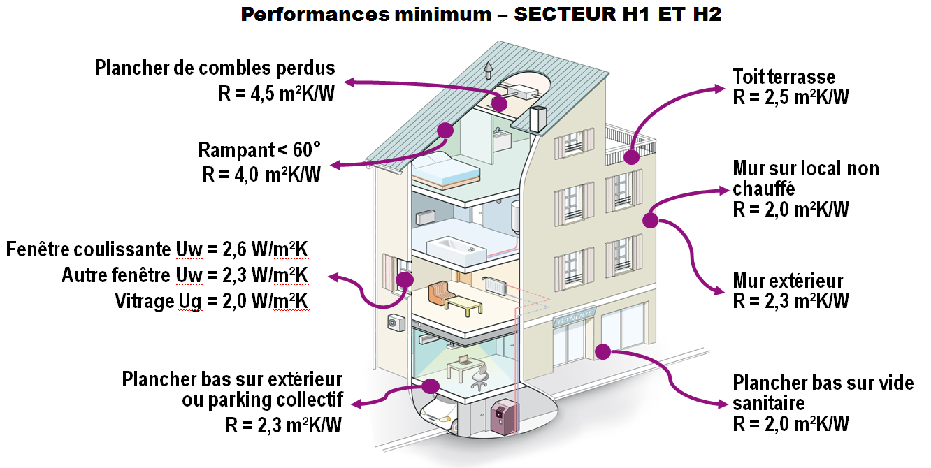 excellent minimum performance rt existant with rt isolation toiture terrasse